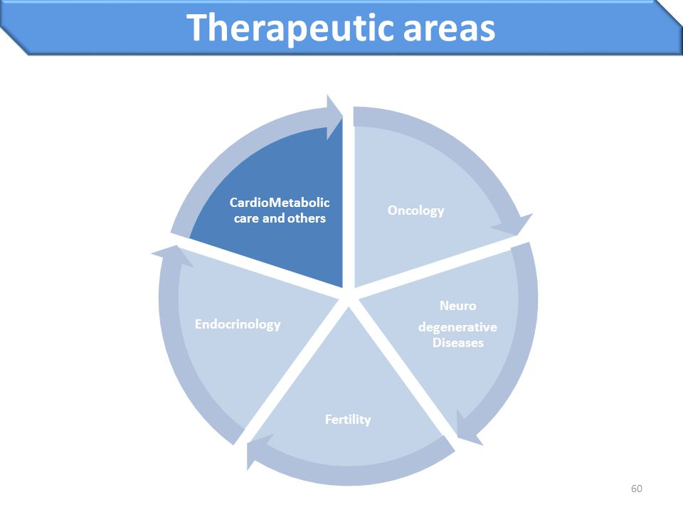 60 Therapeutic areas Oncology Neuro degenerative Diseases Fertility Endocrinology CardioMetabolic care and others