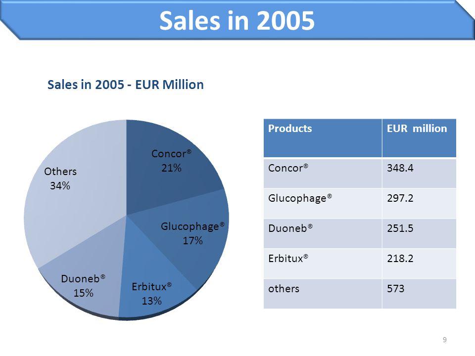 9 Sales in 2005 ProductsEUR million Concor®348.4 Glucophage®297.2 Duoneb®251.5 Erbitux®218.2 others573