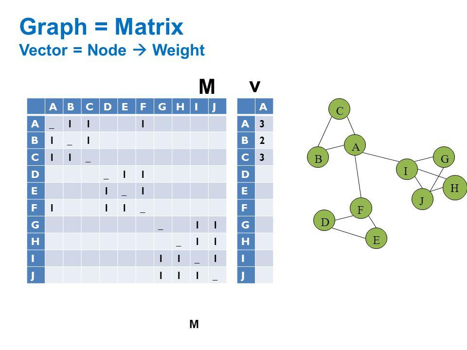 Graph = Matrix Vector = Node  Weight H ABCDEFGHIJ A_111 B1_1 C11_ D_11 E1_1 F111_ G_11 H_11 I11_1 J111_ A B C F D E G I J A A3 B2 C3 D E F G H I J M M v