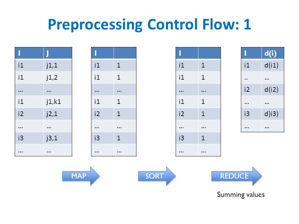 Preprocessing Control Flow: 1 IJ i1j1,1 i1j1,2 …… i1j1,k1 i2j2,1 …… i3j3,1 …… I i11 1 …… 1 i21 …… i31 …… I i11 1 …… 1 i21 …… i31 …… Id(i) i1d(i1)..… i2d(i2) …… i3d)i3) …… MAP SORT REDUCE Summing values