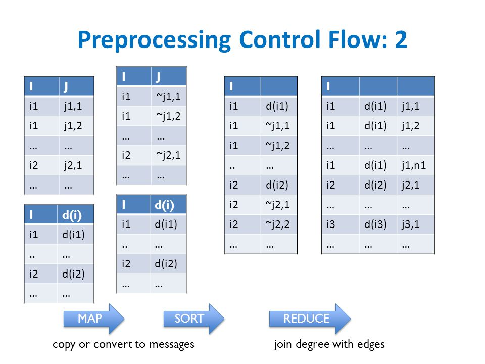 Preprocessing Control Flow: 2 IJ i1j1,1 i1j1,2 …… i2j2,1 …… I i1d(i1) i1~j1,1 i1~j1,2..… i2d(i2) i2~j2,1 i2~j2,2 …… I i1d(i1)j1,1 i1d(i1)j1,2 ……… i1d(i1)j1,n1 i2d(i2)j2,1 ……… i3d(i3)j3,1 ……… Id(i) i1d(i1)..… i2d(i2) …… MAP SORT REDUCE IJ i1~j1,1 i1~j1,2 …… i2~j2,1 …… Id(i) i1d(i1)..… i2d(i2) …… copy or convert to messagesjoin degree with edges