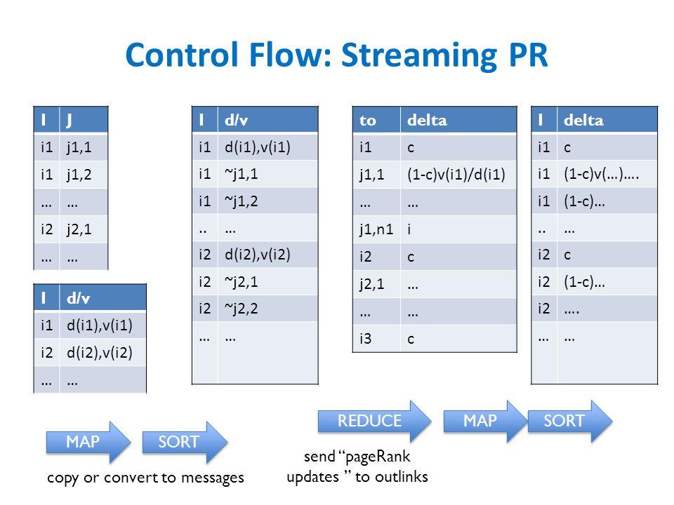Control Flow: Streaming PR IJ i1j1,1 i1j1,2 …… i2j2,1 …… Id/v i1d(i1),v(i1) i1~j1,1 i1~j1,2..… i2d(i2),v(i2) i2~j2,1 i2~j2,2 …… todelta i1c j1,1(1-c)v(i1)/d(i1) …… j1,n1i i2c j2,1… …… i3c Id/v i1d(i1),v(i1) i2d(i2),v(i2) …… MAP SORT REDUCE MAP SORT Idelta i1c (1-c)v(…)….