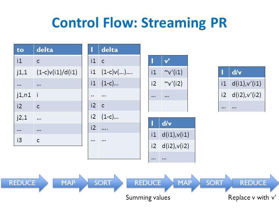 Control Flow: Streaming PR todelta i1c j1,1(1-c)v(i1)/d(i1) …… j1,n1i i2c j2,1… …… i3c REDUCE MAP SORT Idelta i1c (1-c)v(…)….