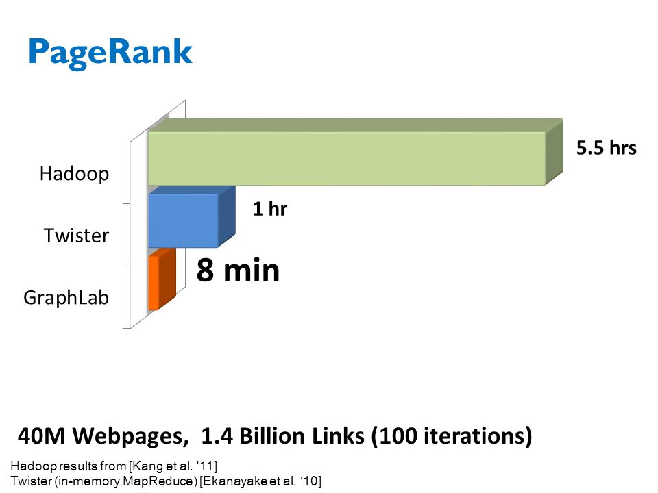 PageRank 40M Webpages, 1.4 Billion Links (100 iterations) 5.5 hrs 1 hr 8 min Hadoop results from [Kang et al.