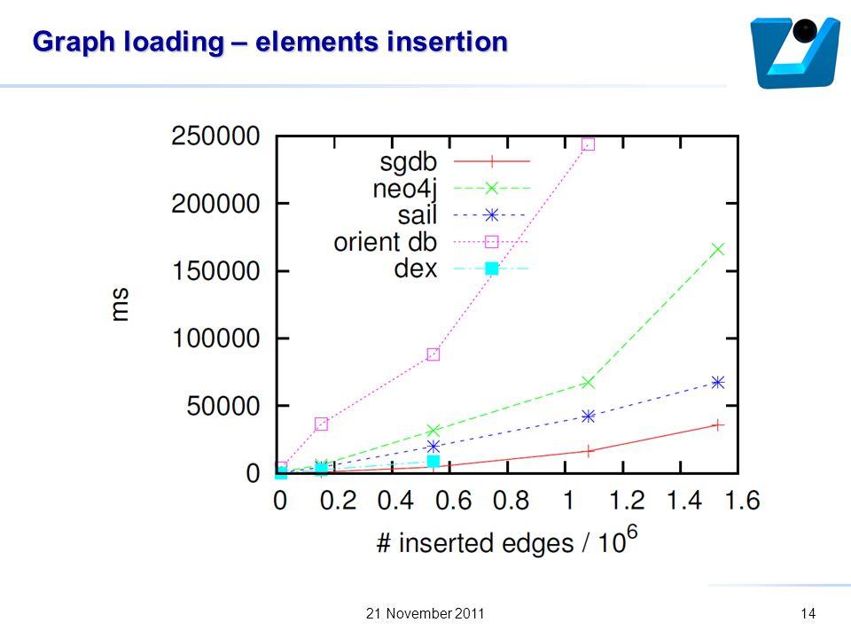 Graph loading – elements insertion 21 November 201114