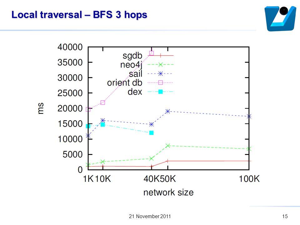 Local traversal – BFS 3 hops 21 November 201115