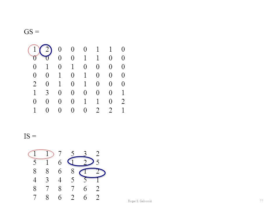 Roger S. Gaborski77 GS = 1 2 0 0 0 1 1 0 0 0 0 0 1 1 0 0 0 1 0 1 0 0 0 0 0 0 1 0 1 0 0 0 2 0 1 0 1 0 0 0 1 3 0 0 0 0 0 1 0 0 0 0 1 1 0 2 1 0 0 0 0 2 2