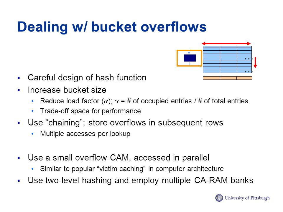 Dealing w/ bucket overflows  Careful design of hash function  Increase bucket size Reduce load factor (  );  = # of occupied entries / # of total entries Trade-off space for performance  Use chaining ; store overflows in subsequent rows Multiple accesses per lookup  Use a small overflow CAM, accessed in parallel Similar to popular victim caching in computer architecture  Use two-level hashing and employ multiple CA-RAM banks … …