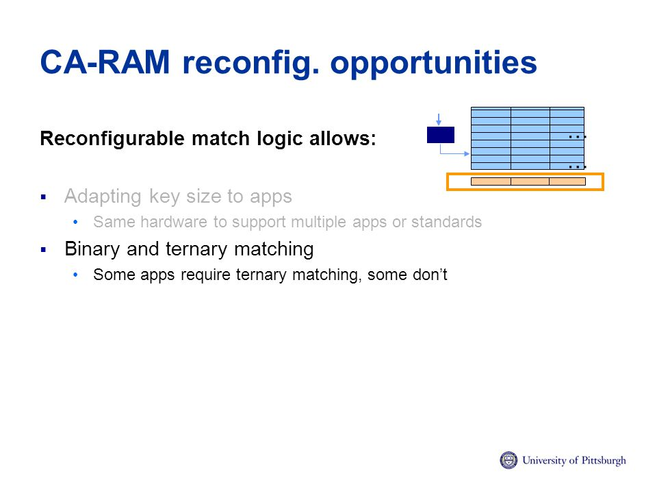 CA-RAM reconfig. opportunities Reconfigurable match logic allows:  Adapting key size to apps Same hardware to support multiple apps or standards  Bi