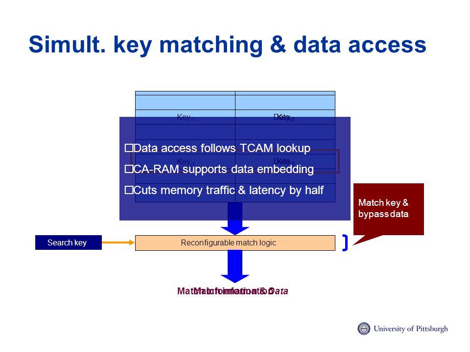 Simult. key matching & data access Reconfigurable match logic Match information Key i1 Key i2 Key j2 Key j1 Search key Data j1 Data i1  Data access f