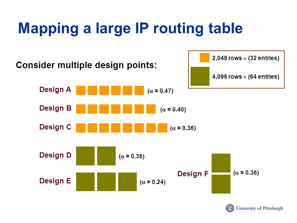 Mapping a large IP routing table Consider multiple design points: Design B Design A Design D Design C Design E Design F 2,048 rows  (32 entries) 4,096 rows  (64 entries) (  = 0.47) (  = 0.40) (  = 0.36) (  = 0.24) (  = 0.36)
