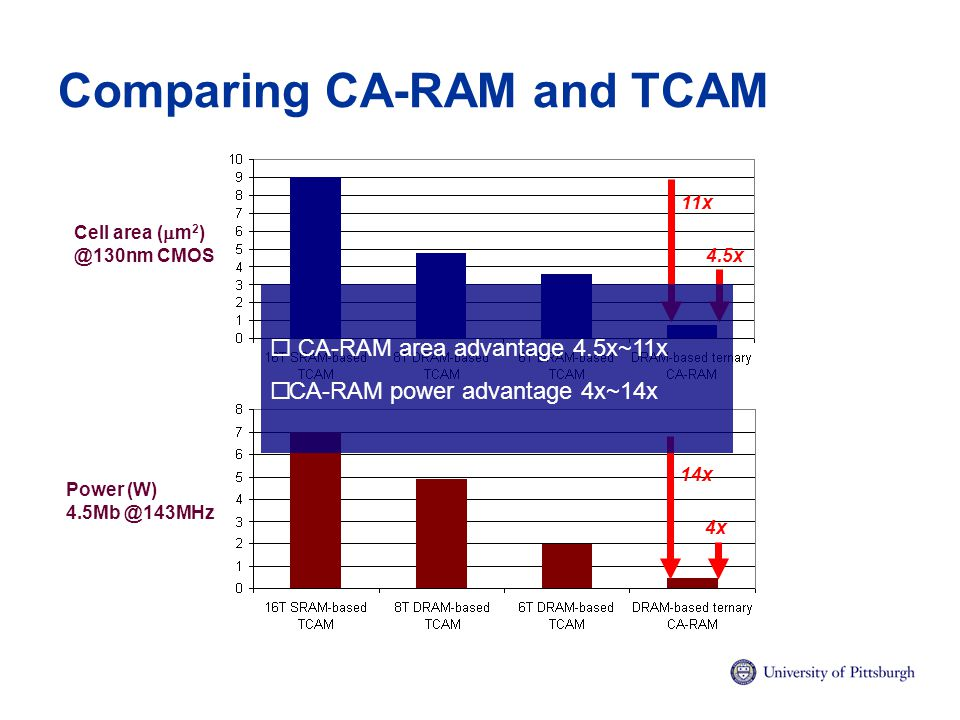 Comparing CA-RAM and TCAM Per Cell Area (um 2 ) @130nm 4.5x 11x 4.5Mb Power (W) @143MHz 14x 4x Cell area (  m 2 ) @130nm CMOS Power (W) 4.5Mb @143MHz  CA-RAM area advantage 4.5x~11x  CA-RAM power advantage 4x~14x