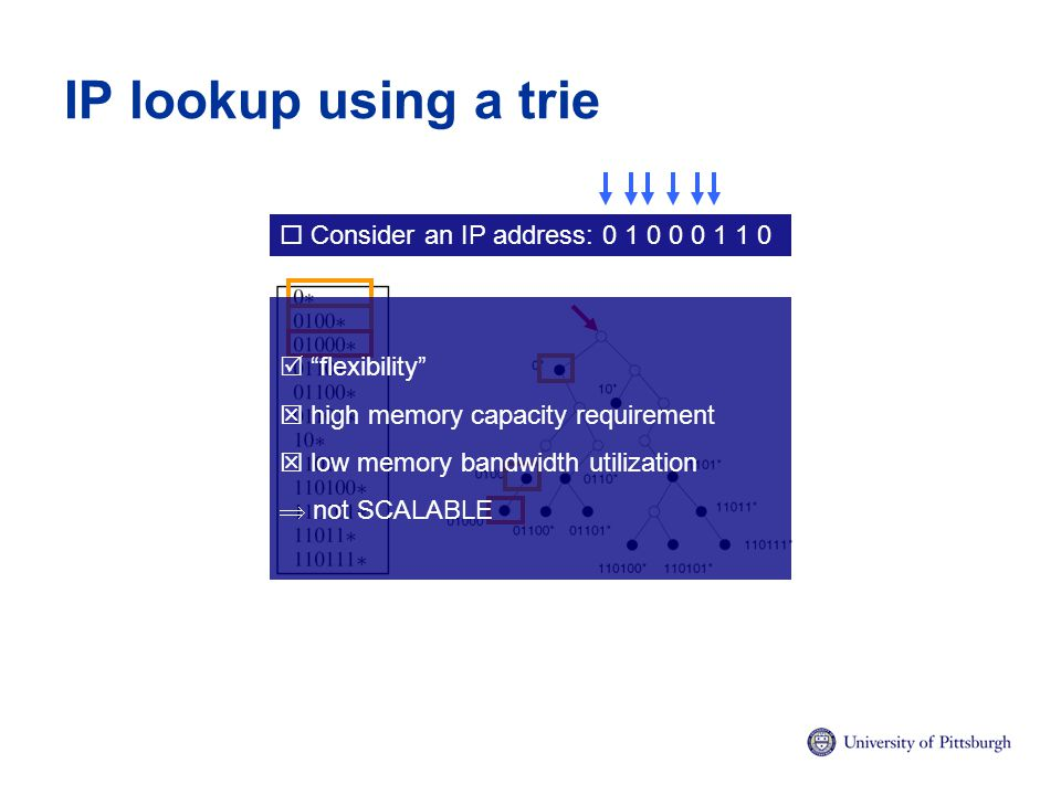 IP lookup using a trie  Consider an IP address: 0 1 0 0 0 1 1 0  flexibility  high memory capacity requirement  low memory bandwidth utilization  not SCALABLE