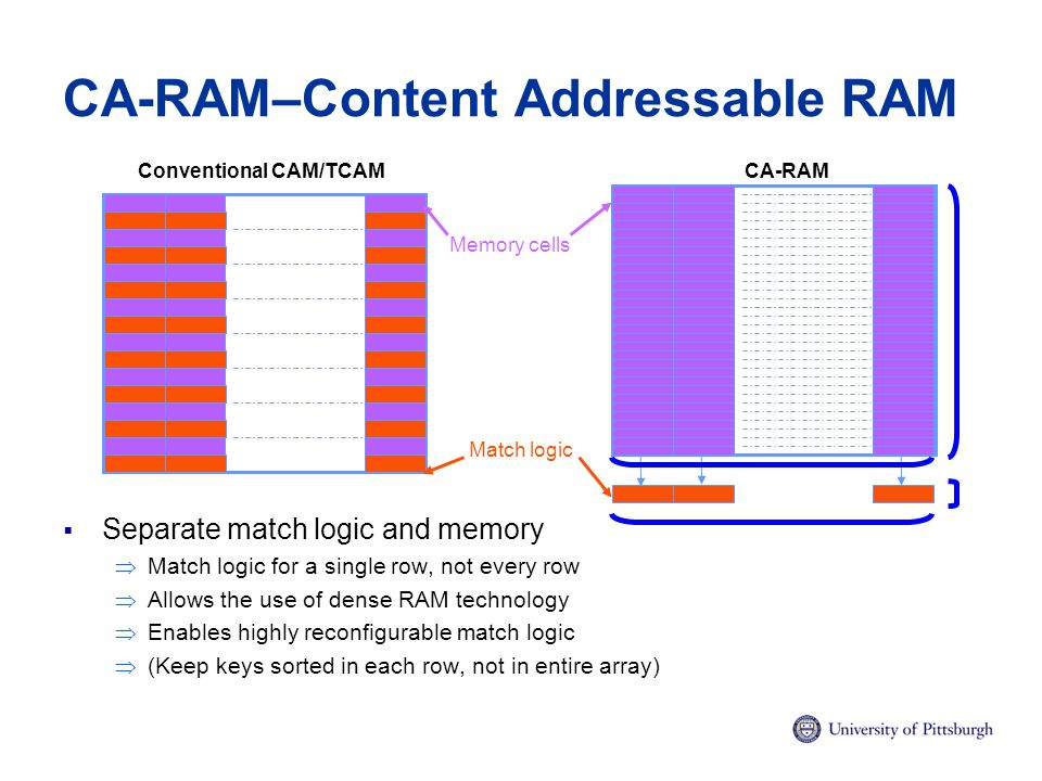 CA-RAM–Content Addressable RAM  Separate match logic and memory  Match logic for a single row, not every row  Allows the use of dense RAM technology  Enables highly reconfigurable match logic  (Keep keys sorted in each row, not in entire array) Match logic Memory cells Conventional CAM/TCAMCA-RAM