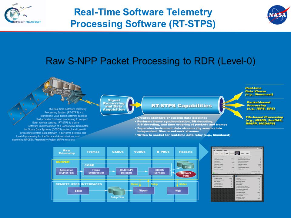 S-NPP Workshop Real-Time Software Telemetry Processing Software (RT-STPS) Raw S-NPP Packet Processing to RDR (Level-0)