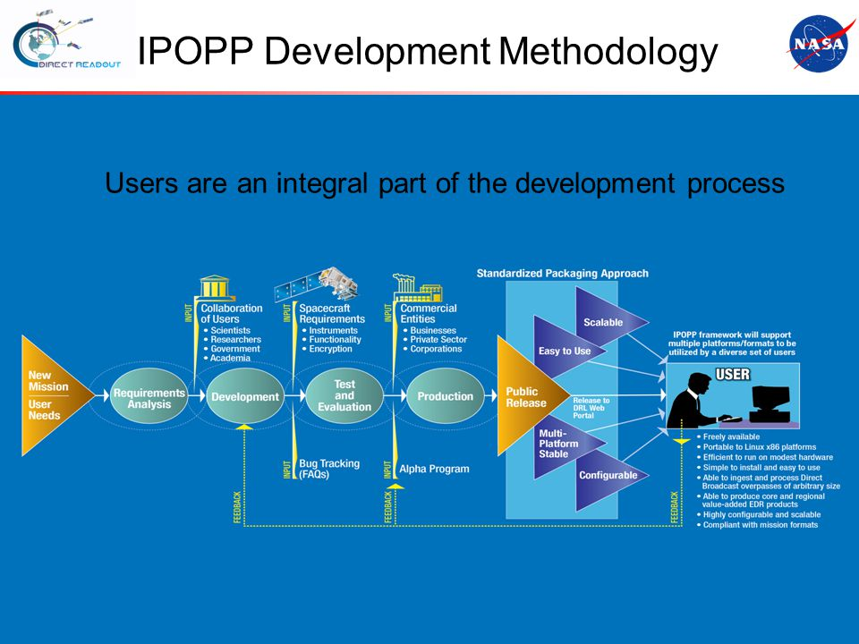 S-NPP Workshop IPOPP Development Methodology Users are an integral part of the development process