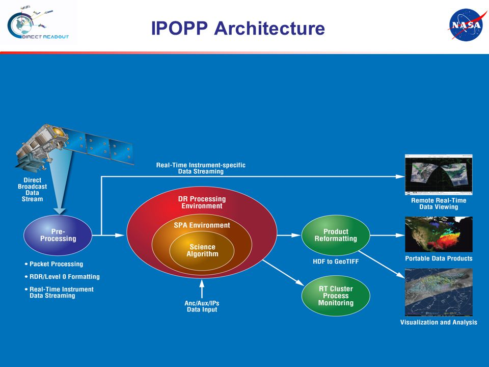 S-NPP Workshop Title IPOPP Architecture