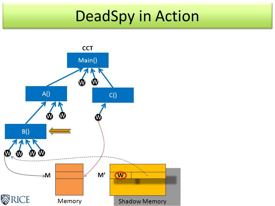 DeadSpy in Action Main() A() B() W W W W W W W W W W W W W W W W W M M' Memory Shadow Memory C() W W CCT