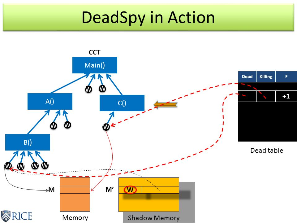 DeadSpy in Action Main() A() B() W W W W W W W W W W W W W W W W W M M' Memory Shadow Memory C() W W Dead table DeadKillingF +1 CCT
