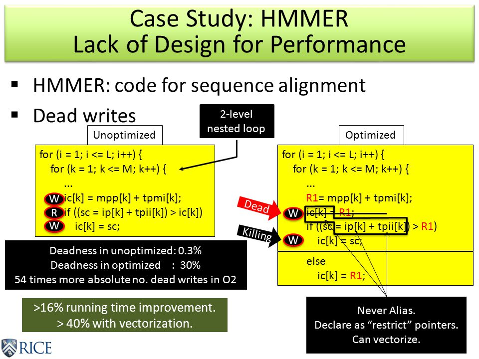  HMMER: code for sequence alignment  Dead writes Case Study: HMMER Lack of Design for Performance for (i = 1; i <= L; i++) { for (k = 1; k <= M; k++) {...