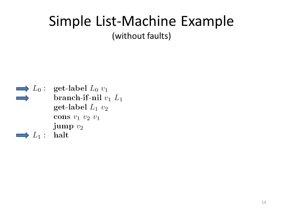 Simple List-Machine Example (without faults) 14