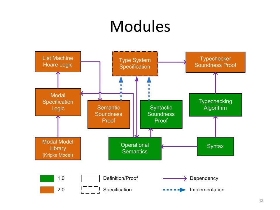 Modules 42