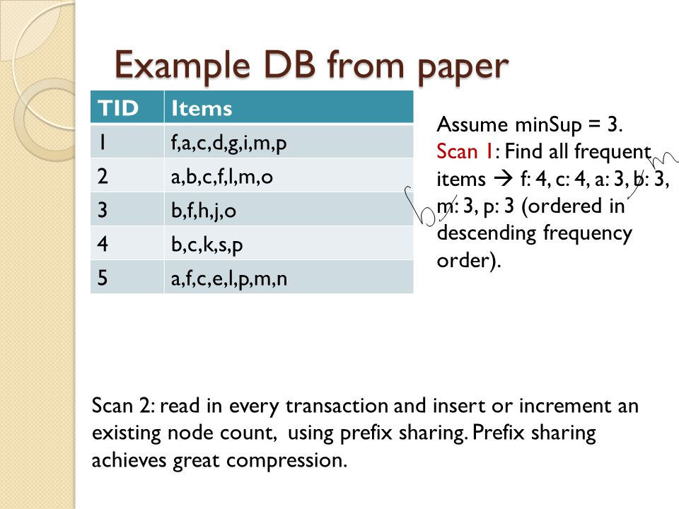 Example DB from paper TIDItems 1f,a,c,d,g,i,m,p 2a,b,c,f,l,m,o 3b,f,h,j,o 4b,c,k,s,p 5a,f,c,e,l,p,m,n Assume minSup = 3. Scan 1: Find all frequent ite