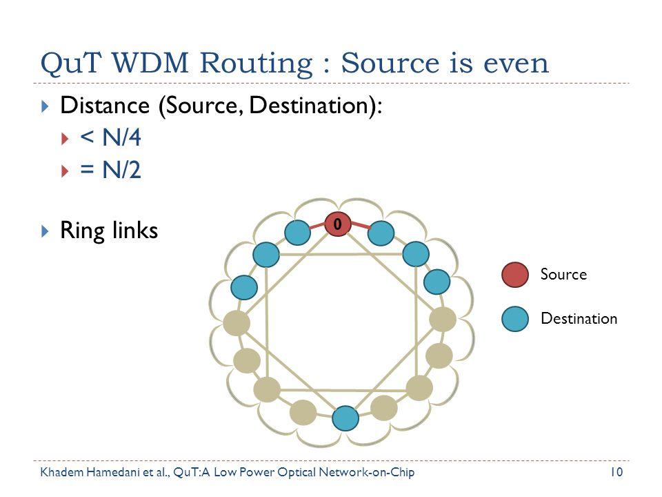 QuT WDM Routing : Source is even 10  Distance (Source, Destination):  < N/4  = N/2  Ring links Source Destination 0 Khadem Hamedani et al., QuT: A