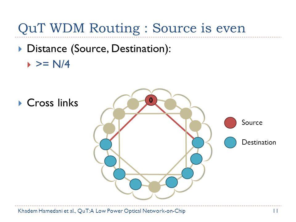 QuT WDM Routing : Source is even 11  Distance (Source, Destination):  >= N/4  Cross links Source Destination 0 Khadem Hamedani et al., QuT: A Low P