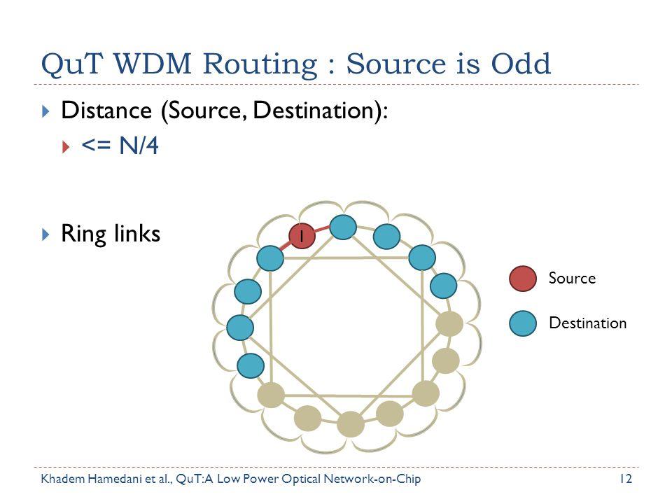 QuT WDM Routing : Source is Odd 12  Distance (Source, Destination):  <= N/4  Ring links Source Destination 1 Khadem Hamedani et al., QuT: A Low Pow