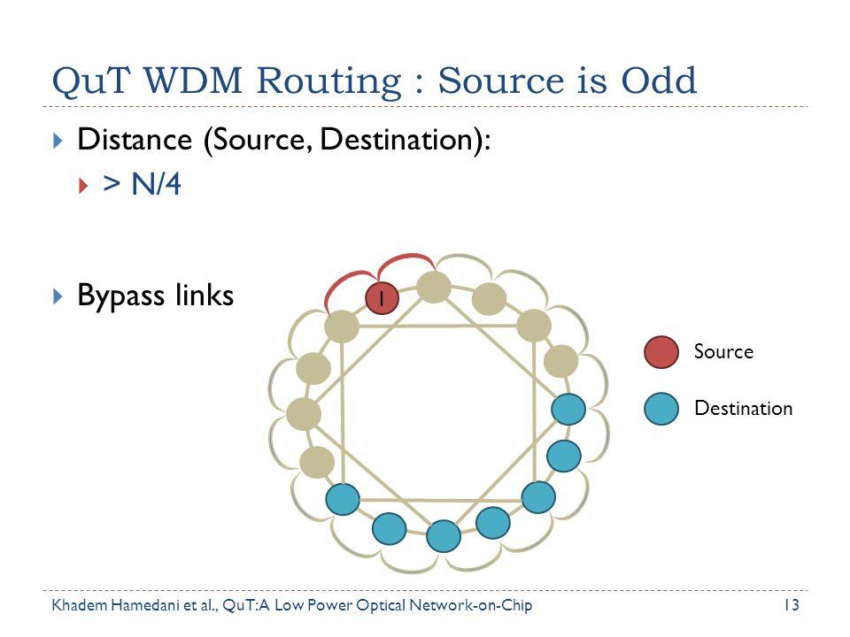 QuT WDM Routing : Source is Odd 13  Distance (Source, Destination):  > N/4  Bypass links Source Destination 1 Khadem Hamedani et al., QuT: A Low Po