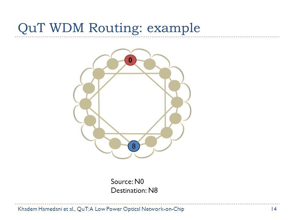 QuT WDM Routing: example 14 0 8 Source: N0 Destination: N8 Khadem Hamedani et al., QuT: A Low Power Optical Network-on-Chip