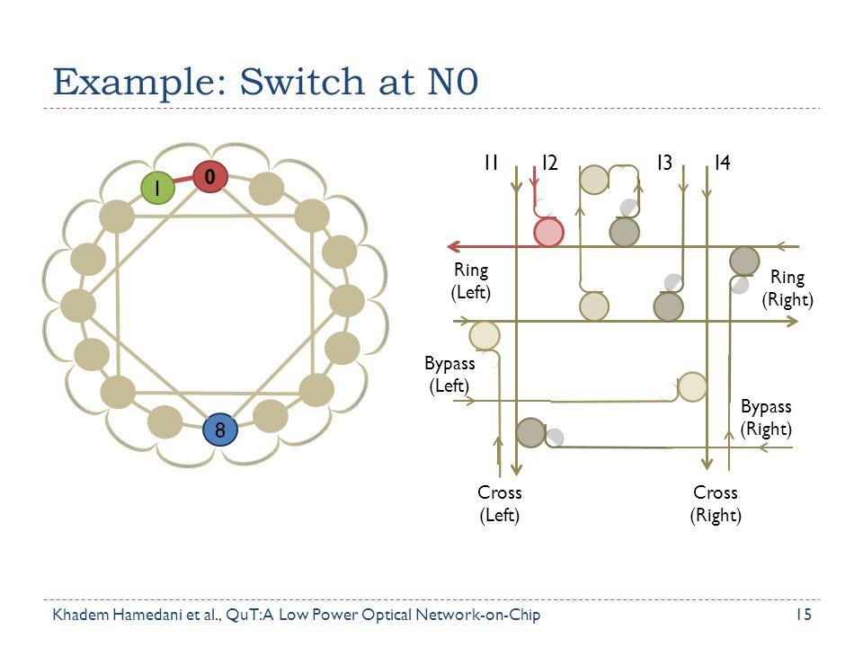 Example: Switch at N0 15 Ring (Left) Bypass (Left) Cross (Left) Cross (Right) Ring (Right) Bypass (Right) I1I2I3I4 0 1 8 Khadem Hamedani et al., QuT: