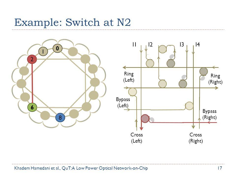 Example: Switch at N2 17 0 2 1 6 8 Ring (Left) Bypass (Left) Cross (Left) Cross (Right) Ring (Right) Bypass (Right) I1I2I3I4 Khadem Hamedani et al., Q