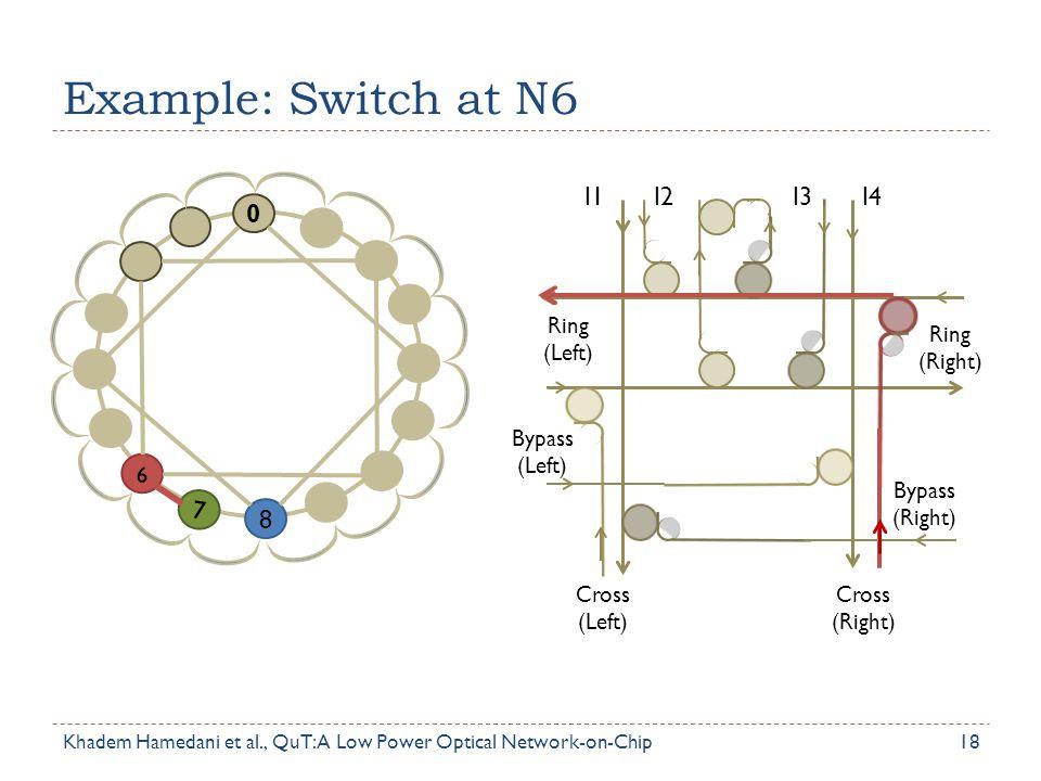 Example: Switch at N6 18 0 6 7 8 Ring (Left) Bypass (Left) Cross (Left) Cross (Right) Ring (Right) Bypass (Right) I1I2I3I4 Khadem Hamedani et al., QuT