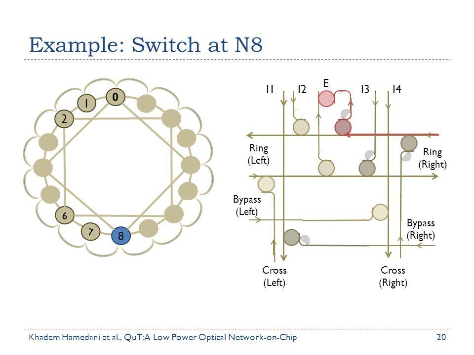 Example: Switch at N8 20 0 2 1 6 7 8 Ring (Left) Bypass (Left) Cross (Left) Cross (Right) Ring (Right) Bypass (Right) I1I2I3I4 E Khadem Hamedani et al