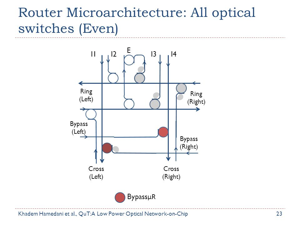Router Microarchitecture: All optical switches (Even) 23 Ring (Left) Bypass (Left) Cross (Left) Cross (Right) Ring (Right) Bypass (Right) I1I2I3I4 E B