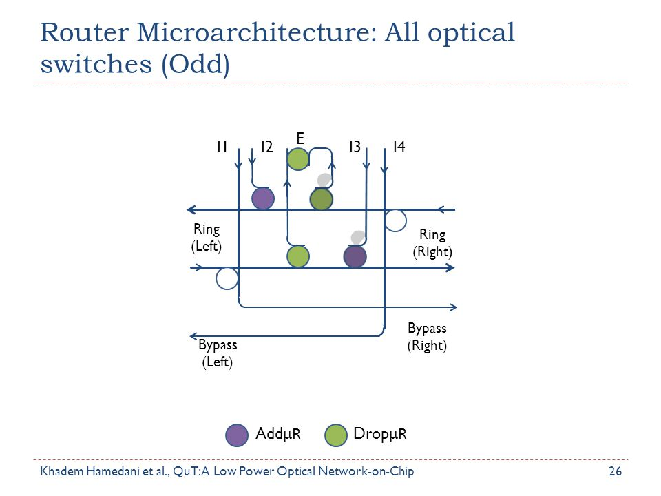 Router Microarchitecture: All optical switches (Odd) 26 Ring (Left) Ring (Right) Bypass (Left) Bypass (Right) I1I2I3I4 E Add μR Drop μR Khadem Hamedan