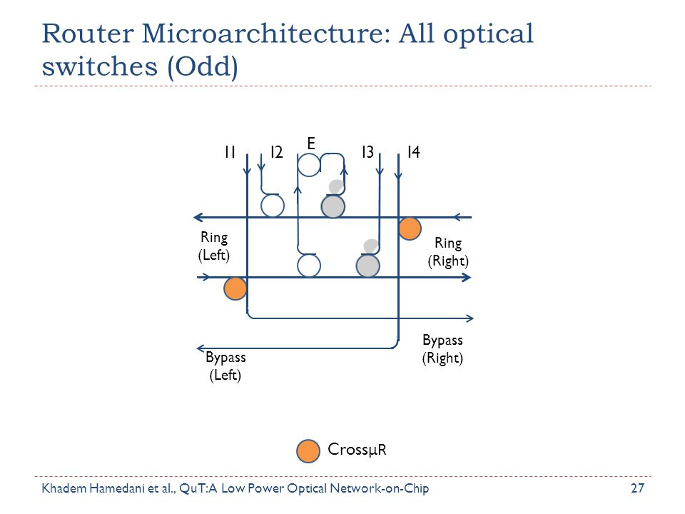 Router Microarchitecture: All optical switches (Odd) 27 Ring (Left) Ring (Right) Bypass (Left) Bypass (Right) I1I2I3I4 E Cross μR Khadem Hamedani et a