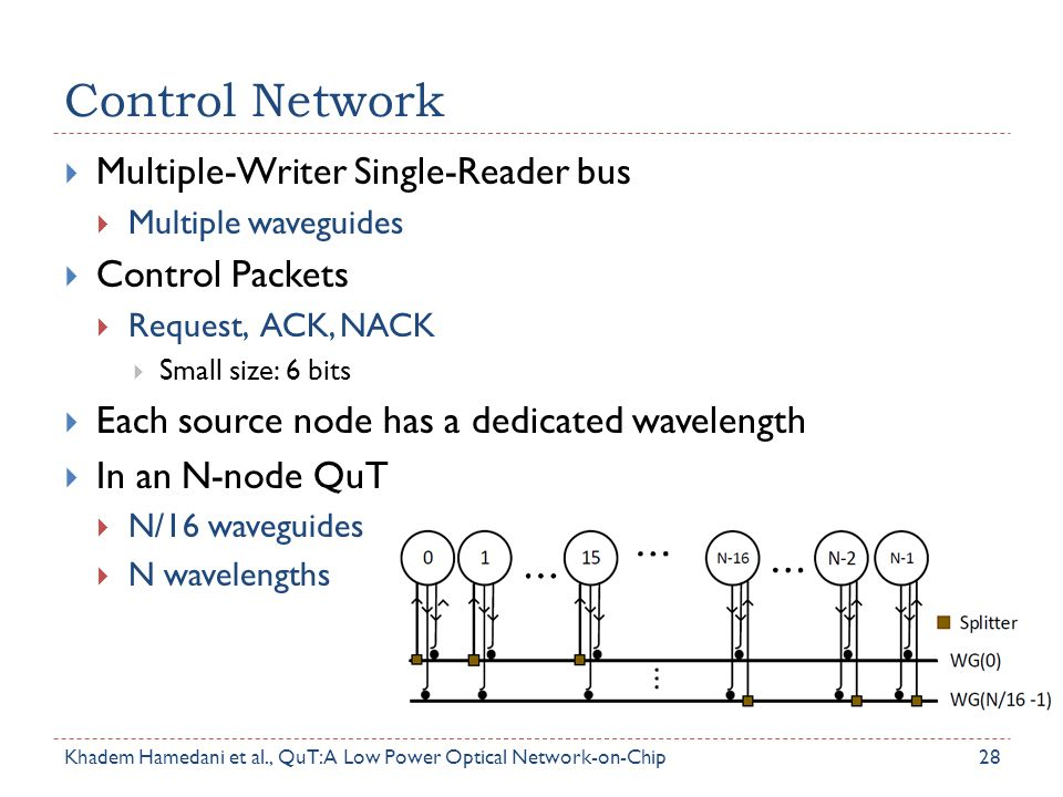 Control Network  Multiple-Writer Single-Reader bus  Multiple waveguides  Control Packets  Request, ACK, NACK  Small size: 6 bits  Each source no