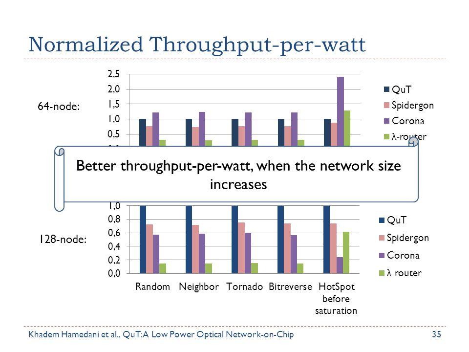 Normalized Throughput-per-watt 35 128-node: 64-node: Better throughput-per-watt, when the network size increases Khadem Hamedani et al., QuT: A Low Po