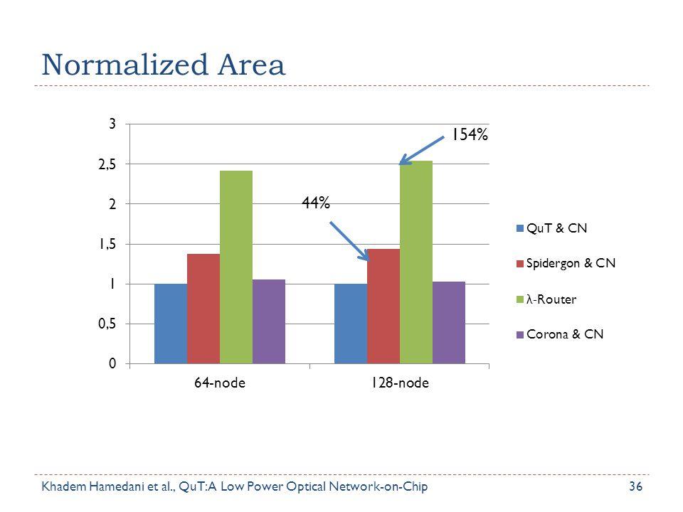 Normalized Area 36 154% 44% Khadem Hamedani et al., QuT: A Low Power Optical Network-on-Chip