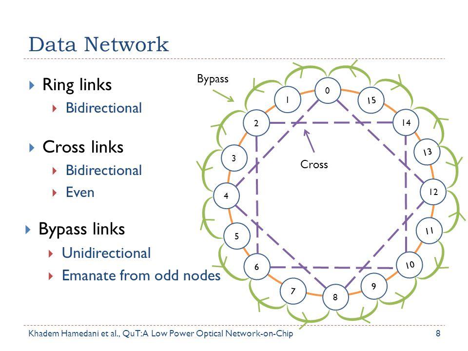 Data Network 8  Ring links  Bidirectional 0 2 1 3 4 6 5 7 8 10 9 11 12 14 13 15  Cross links  Bidirectional  Even  Bypass links  Unidirectional