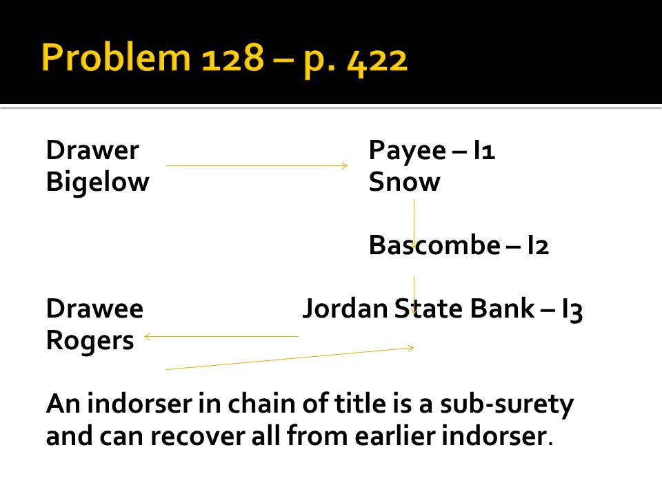 DrawerPayee – I1 BigelowSnow Bascombe – I2 Drawee Jordan State Bank – I3 Rogers An indorser in chain of title is a sub-surety and can recover all from earlier indorser.