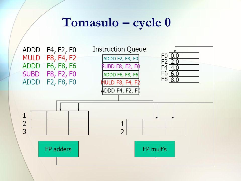 Tomasulo Example ADDDF4, F2, F0 MULDF8, F4, F2 ADDDF6, F8, F6 SUBDF8, F2, F0 ADDDF2, F8, F0 Multiply takes 10 clocks, add/sub take 4