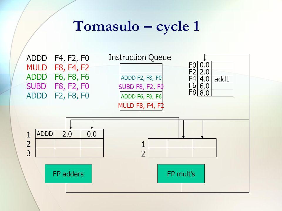 Tomasulo – cycle 0 ADDD F4, F2, F0 MULDF8, F4, F2 ADDDF6, F8, F6 SUBDF8, F2, F0 ADDDF2, F8, F0 ADDD F6, F8, F6 MULD F8, F4, F2 ADDD F2, F8, F0 SUBD F8, F2, F0 Instruction Queue F0 F2 F4 F6 F8 0.0 2.0 4.0 6.0 8.0 FP addersFP mult's 123123 1212