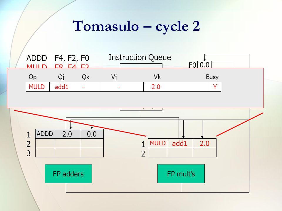 Tomasulo – cycle 1 ADDDF4, F2, F0 MULDF8, F4, F2 ADDDF6, F8, F6 SUBDF8, F2, F0 ADDDF2, F8, F0 ADDD F6, F8, F6 MULD F8, F4, F2 ADDD F2, F8, F0 SUBD F8, F2, F0 Instruction Queue F0 F2 F4 F6 F8 0.0 2.0 4.0add1 6.0 8.0 ADDD 2.00.0 FP addersFP mult's 123123 1212