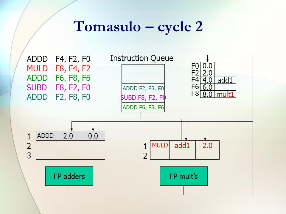 Tomasulo – cycle 2 ADDDF4, F2, F0 MULDF8, F4, F2 ADDDF6, F8, F6 SUBDF8, F2, F0 ADDDF2, F8, F0 ADDD F6, F8, F6 SUBD F8, F2, F0 Instruction Queue F0 F2 F4 F6 F8 0.0 2.0 4.0add1 6.0 8.0mult1 ADDD 2.00.0 FP adders MULD add12.0 FP mult's 123123 1212 ADDD F2, F8, F0 MULD add1 - - 2.0 Y Op Qj Qk Vj Vk Busy