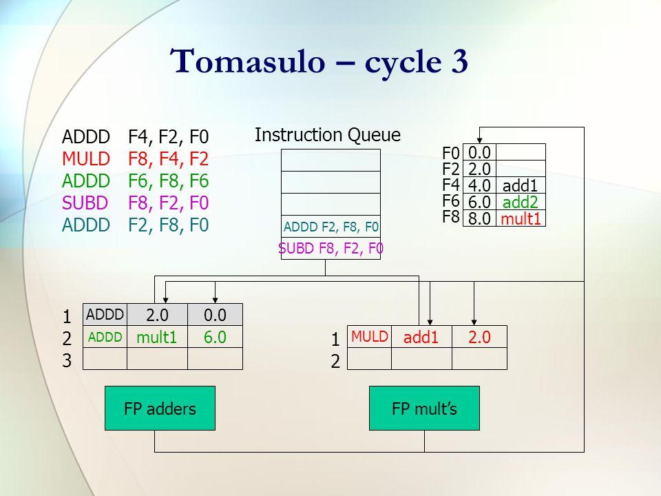 Tomasulo – cycle 2 ADDDF4, F2, F0 MULDF8, F4, F2 ADDDF6, F8, F6 SUBDF8, F2, F0 ADDDF2, F8, F0 ADDD F6, F8, F6 SUBD F8, F2, F0 Instruction Queue F0 F2 F4 F6 F8 0.0 2.0 4.0add1 6.0 8.0mult1 ADDD 2.00.0 FP adders MULD add12.0 FP mult's 123123 1212 ADDD F2, F8, F0