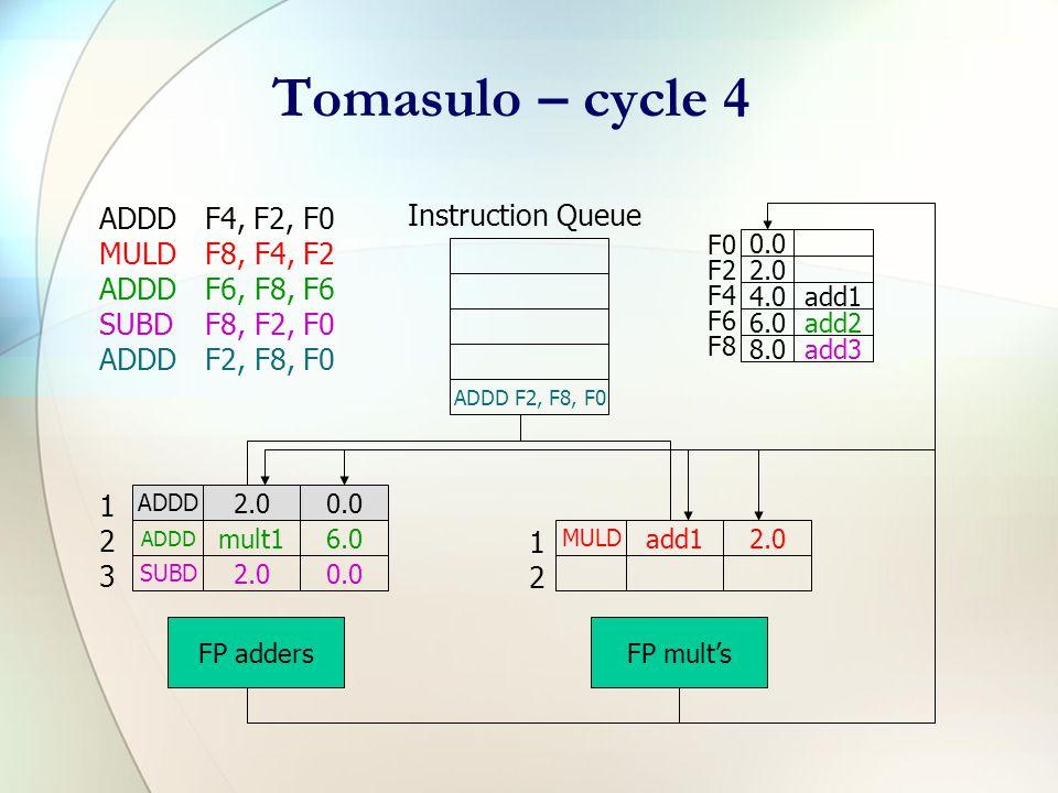 Tomasulo – cycle 3 ADDDF4, F2, F0 MULDF8, F4, F2 ADDDF6, F8, F6 SUBDF8, F2, F0 ADDDF2, F8, F0 SUBD F8, F2, F0 Instruction Queue F0 F2 F4 F6 F8 0.0 2.0 4.0add1 6.0add2 8.0mult1 ADDD 2.00.0 ADDD mult16.0 FP adders MULD add12.0 FP mult's 123123 1212